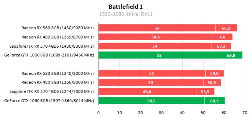 Рис. 15 – Результаты тестирования в Battlefield 1