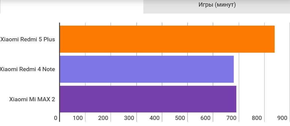 Рис. 15. Показатели автономности аккумулятора смартфона в играх.