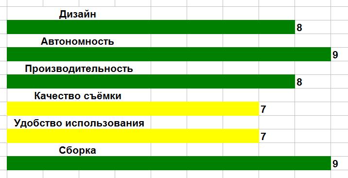 Рис. 16. Оценка параметров телефона.
