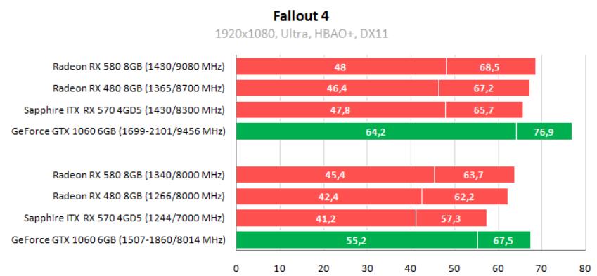 Рис. 17 – Fallout 4