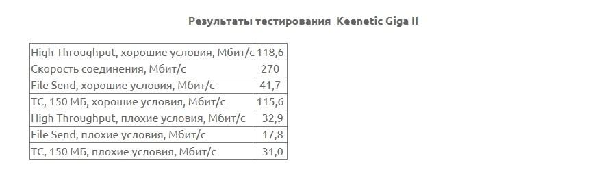 Рис. 20: сводная таблица результатов тестов