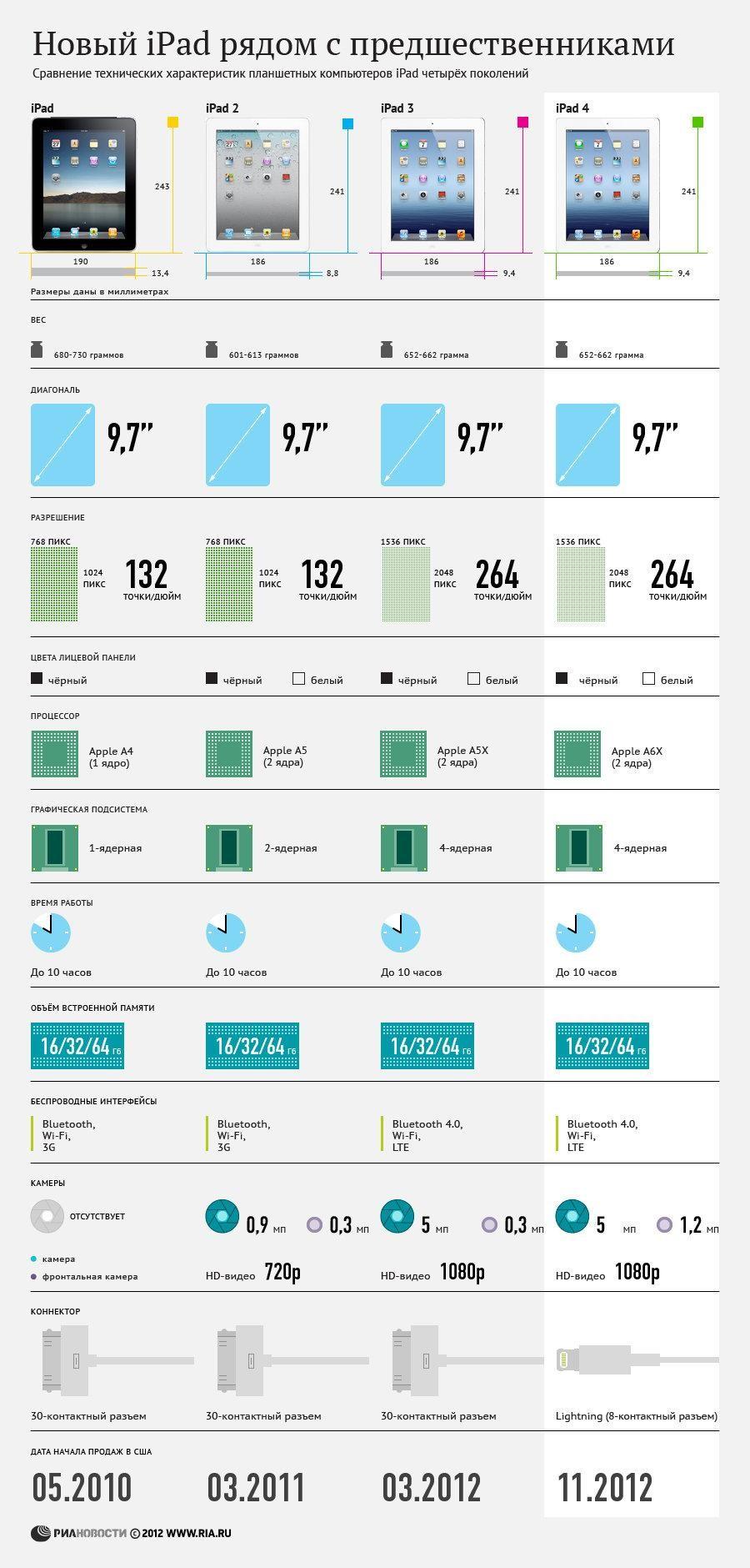 Рис. 5 Сравнение моделей
