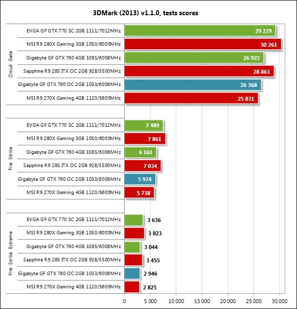 Рис. 8 – Результаты всех трёх тестов в 3DMark 2013 v.1.1