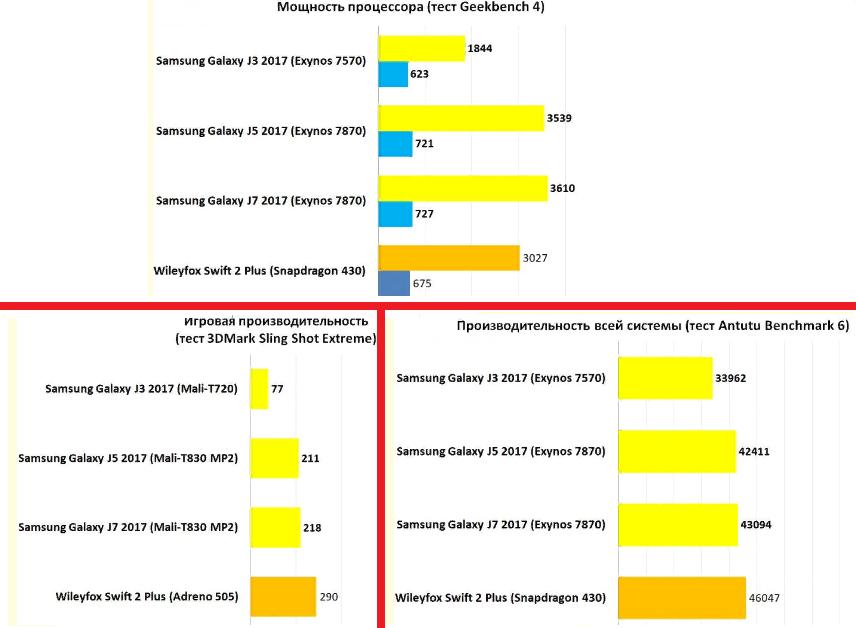 Рис. 8. Количество баллов в популярных бенчмарках.