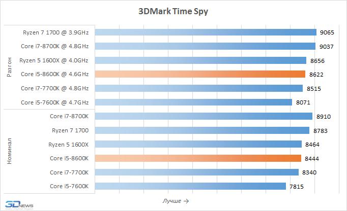 Рис. 10 – 3Dmark Time Spy