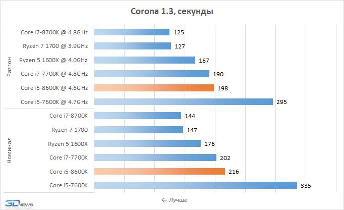 Рис. 11 - Corona