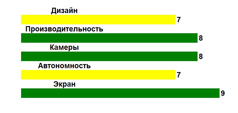 Рис. 13. Оценка показателей смартфона.