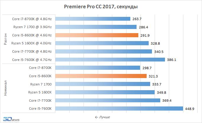 Рис. 14 - Premier Pro