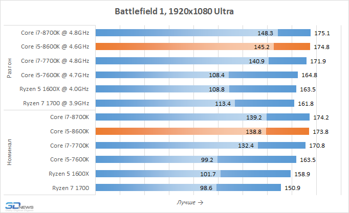 Рис. 21 – Battlefield 1