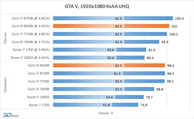 Рис. 22 – GTA 5