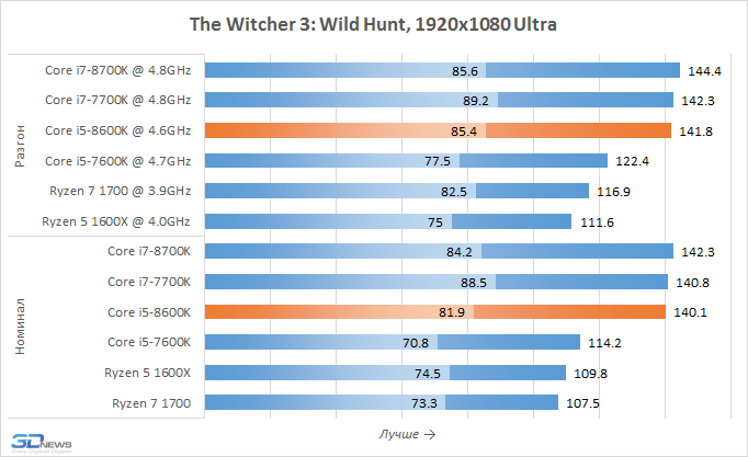 Рис. 23 – The Witcher 3