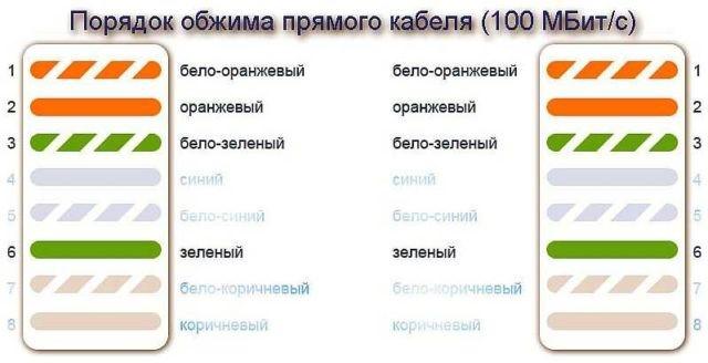 <Рис.7 Распиновка двухпарного кабеля>