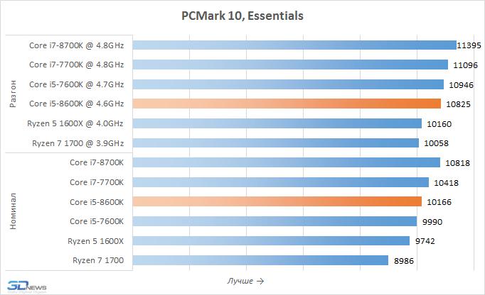 Рис. 9 – PCMark 10
