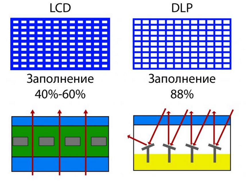 Рис. 1. Принципиальное отличие технологий LCD и DLP.