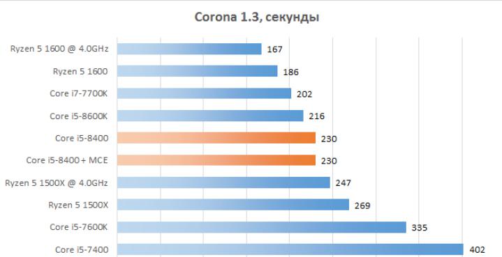 Рис. 10 - Corona