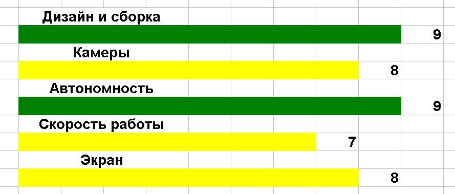 Рис. 13. Оценка характеристик модели