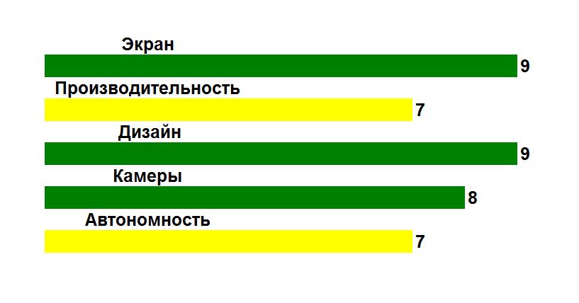Рис. 15. Оценка параметров смартфона.