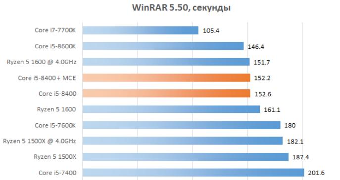Рис. 16 – WinRar