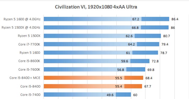 Рис. 22 – Civilization