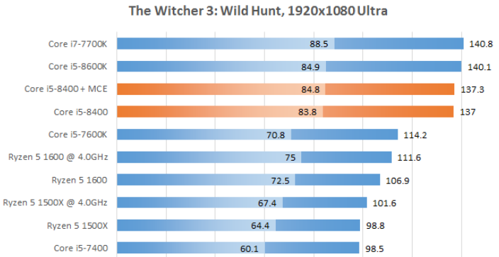 Рис. 23 – The Witcher 3