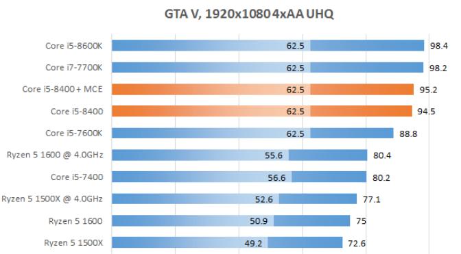 Рис. 24 – GTA V