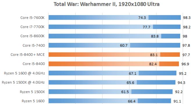 Рис. 26 – Total War