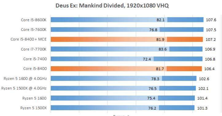 Рис. 27 – Deus Ex