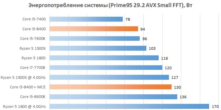 Рис. 31 – Резкий рост потребления эолектроэнергии