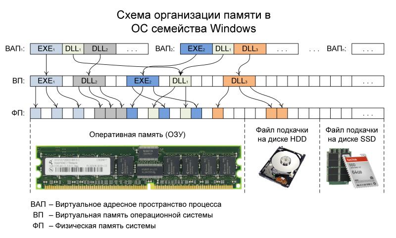 Рис. 4. Графическое представление принципа работы файла подкачки.