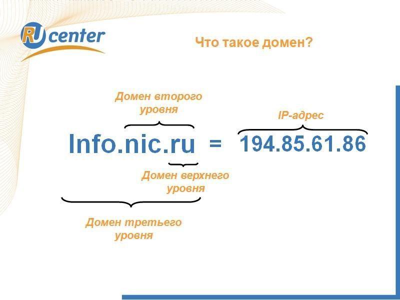 4. Основная структура адреса