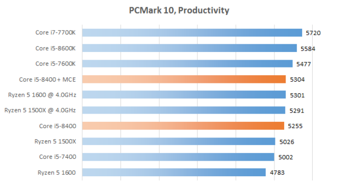 Рис. 7 - PCMark 10, Productivity