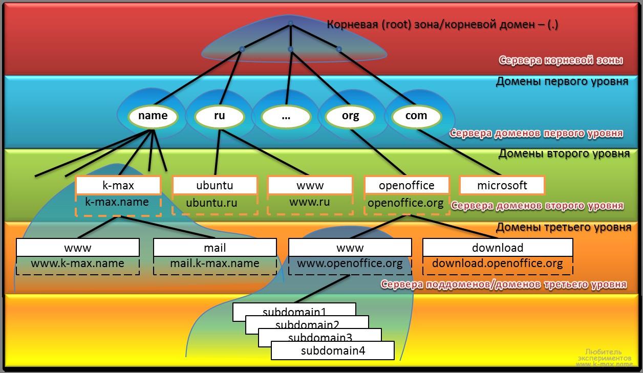 8. Иерархия уровней