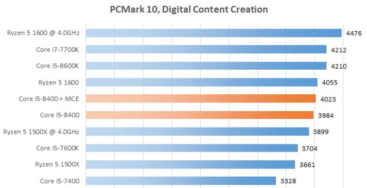 Рис. 8 - PCMark 10, DCC