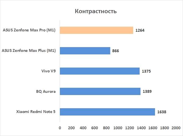 Рис. №9 Тест контрастности экрана