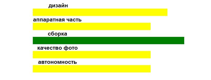 Рис. 10. Оценка основных параметров гаджета.