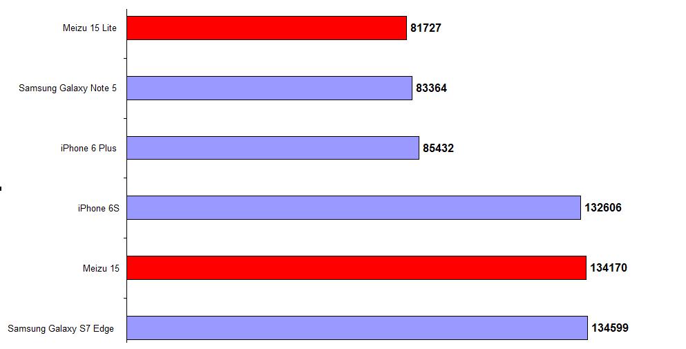 Рис. 19. Сравнение производительности по AnTuTu новых Meizu и некоторых старых флагманов.