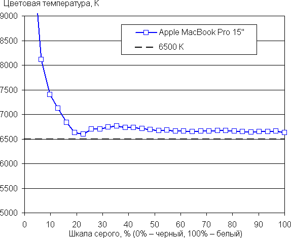 Рис.6. График цветовой температуры