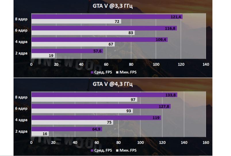 Результаты испытания GTA 5 на разном количестве ядер процессора