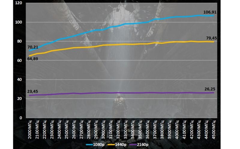 Диаграмма зависимости количества кадров в секунду от частоты процессора